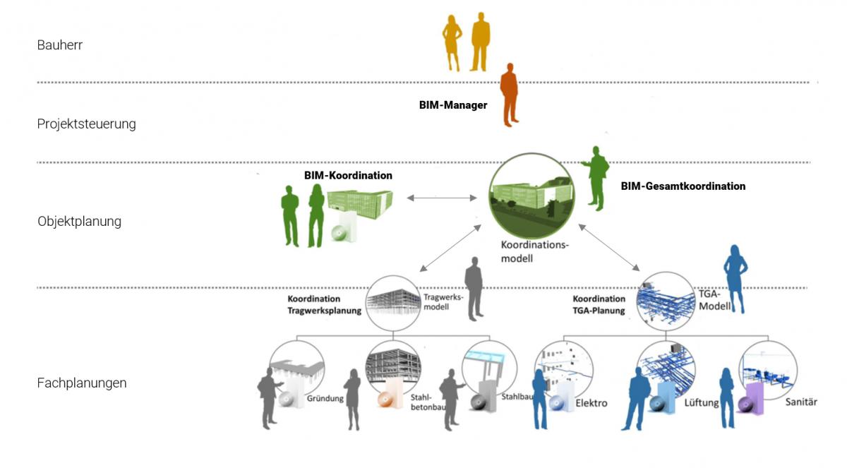 BIM Organigramm der Sehe Architektur.