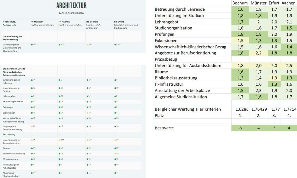 CHE Ranking der Hochschule Bochum.